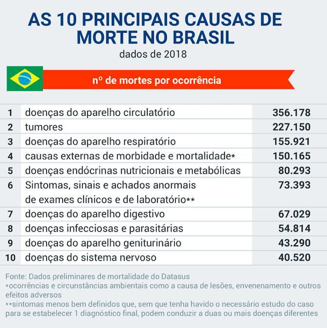 dados-mortes-2018-Jornaldodf.com.br